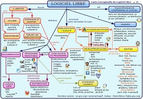 Qu'est-ce qu'un logiciel libre ? une carte de concept pour tout comprendre proposé par NetPublic (ressource indispensable) | open source definition | Scoop.it