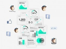 WeLovROI, medición del ROI en redes sociales | Social Media a tu alcance | Scoop.it