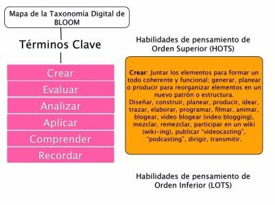 ¿Quieres conocer actividades asociadas a los niveles de la taxonomía de Bloom? | The Flipped Classroom | educación iPad | Scoop.it