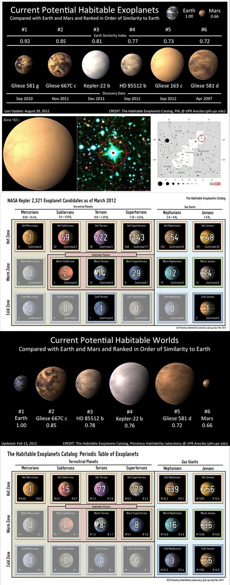 Six Potential Habitable Exoplanets Now (September 2012) | Science In The News | Scoop.it