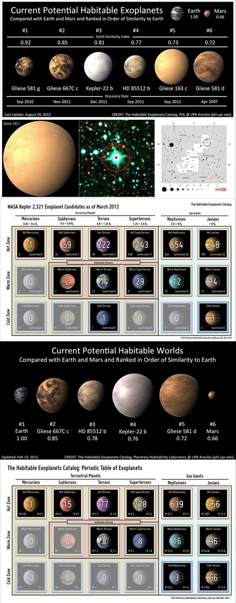 Six Potential Habitable Exoplanets Now (September 2012) | Nauka | Scoop.it