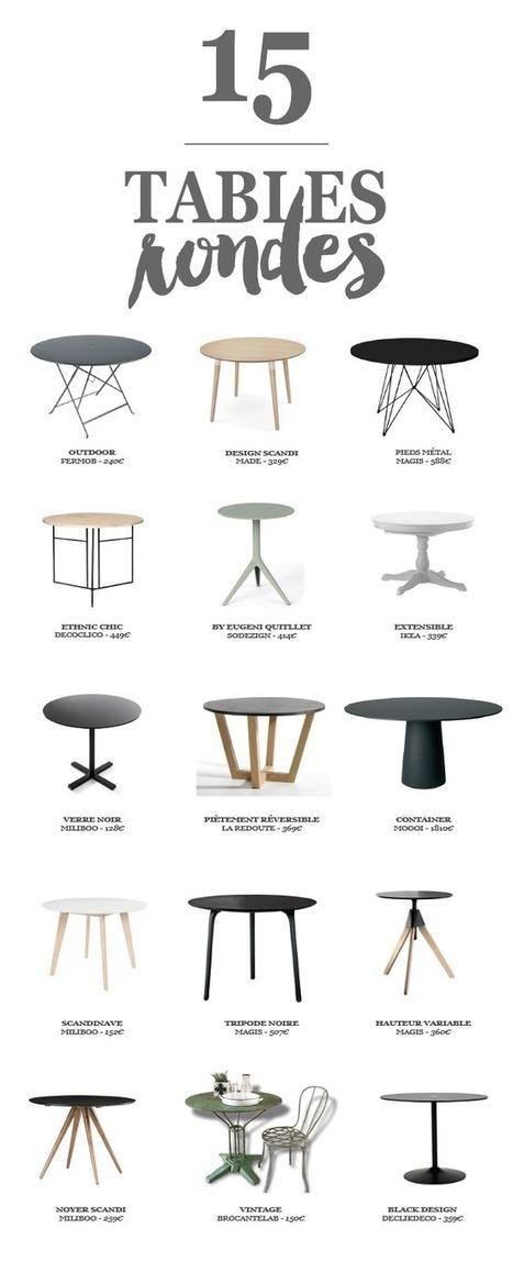 Table à manger ronde, une (très) bonne idée déco ! | décoration & déco | Scoop.it