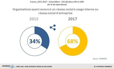 Le réseau social d'entreprise : un outil collaboratif au service des DRH | ERP et applications | Scoop.it