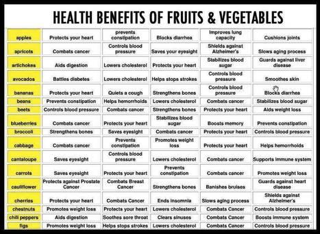 Health-Benefits-of-Fruit-and-Vegetables.jpg (953x695 pixels) | Healthy Living | Scoop.it