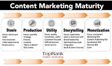 Essential Stages of Content Marketing Evolution – If You're Not Growing, You're Dying | Social Media Useful Info | Scoop.it