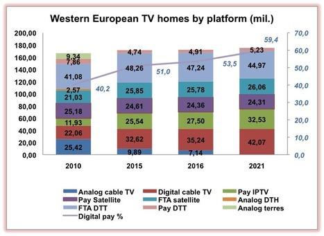 IPTV overtakes pay satellite TV in Western Europe | Media_Box | Scoop.it