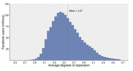Existe una distancia de 3,57 personas entre dos desconocidos, Facebook dixit | Aprendiendoaenseñar | Scoop.it