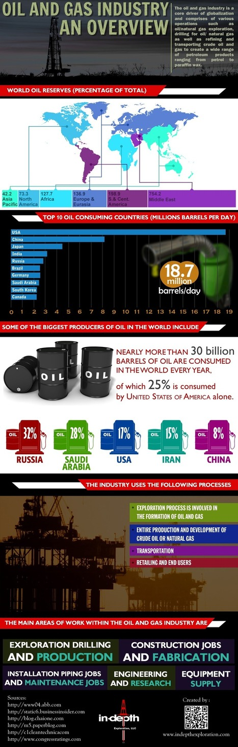 Overview Of Oil and Gas investment Reliable Process Infographic | Oil & Gas | Scoop.it