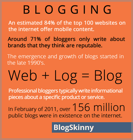 Blogging Trends-Niche Data Factory | Blogs | Scoop.it