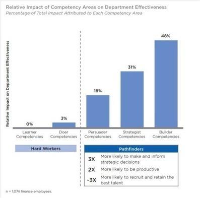 Talent Development is CFO's Top Priority | Fina... | Samuel's CFO Scoop | Scoop.it
