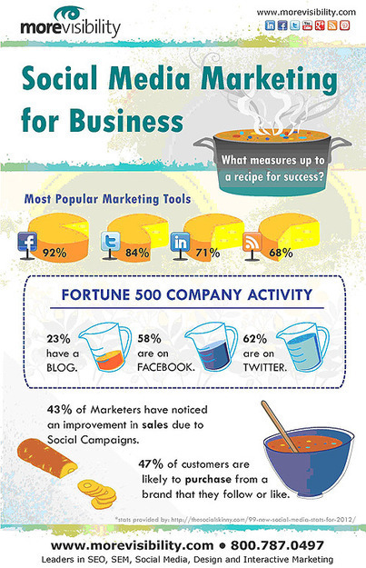 Social Media Marketing for Business - Infographic | The Social Media Blog @ MoreVisibility | Data on our Social World | Scoop.it