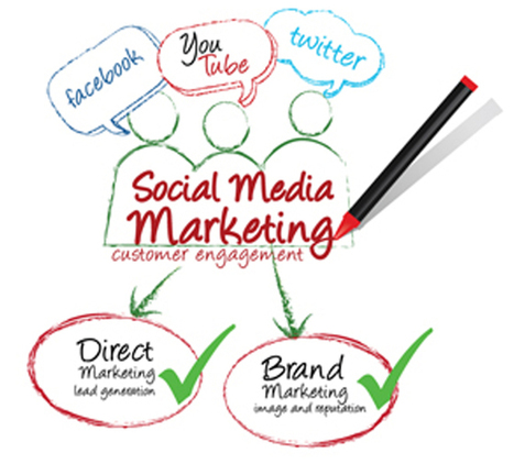 Eye-Opening Social Media Marketing Statistics 2... | The Eélan Way | Scoop.it