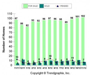 Corrales Real Estate Stats Nov 2012 - Albuquerque Real Estate Agent | Albuquerque Real Estate | Scoop.it