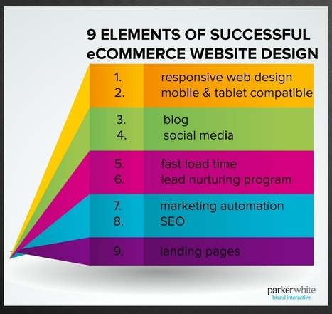 9 Elements of an eCommerce Website Design You Can't Live Without and the 27 Stats to Prove It - Business 2 Community | Ecommerce Design and Development | Scoop.it