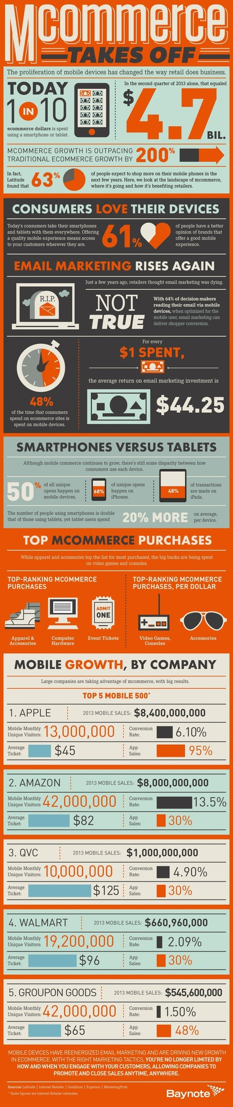Infographic: MCommerce Growing 200% Faster than ECommerce | Prionomy | Scoop.it