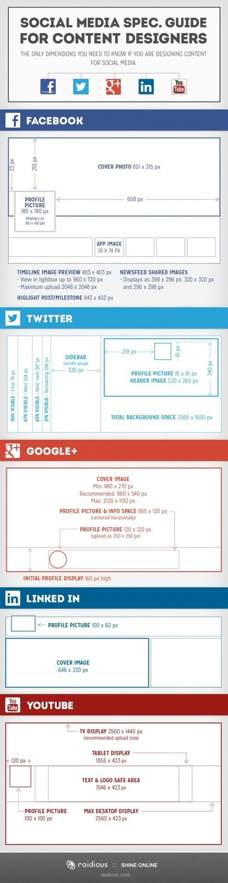 A guide for social media image sizes - The Social Media Life | Online Visibility | Scoop.it