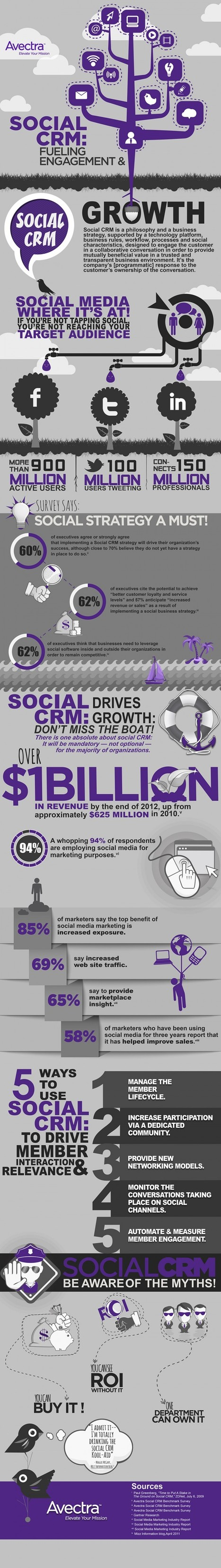 Infographic: Social CRM Fuels Engagement and Growth | Beyond Marketing | Scoop.it