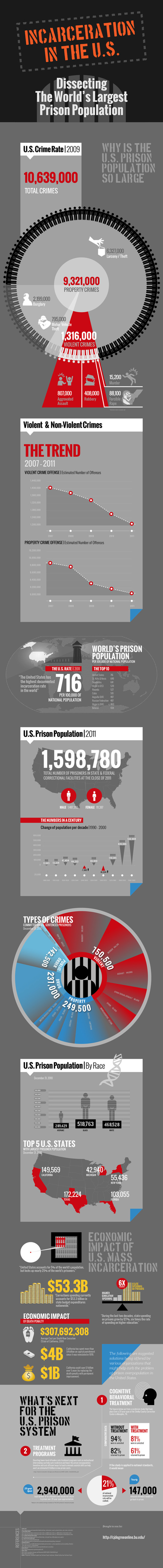 Prison Education :-Inmate Education -Correctional Education - Prison Education News - IncarcerationNation | Corrections Education | Scoop.it