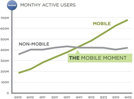 LukeW   The Mobile Moment   Mobile Related Content   Scoop.it