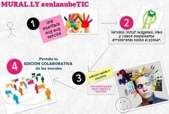 Mural.ly otra forma de crear pósters interactivos #enlanubetic ~ PEDALÓGICA   Searching & sharing   Scoop.it
