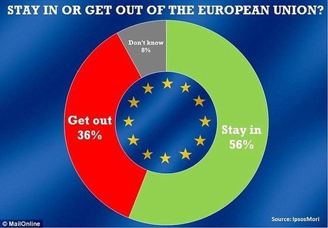 Support for staying IN the European Union surges to a 23-year high... all ... - Daily Mail | European affairs | Scoop.it