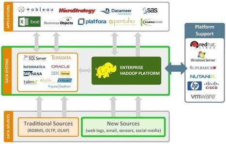 Webinar Series: Building a Modern Data Architecture with Hadoop | Big Data Brazil | Scoop.it