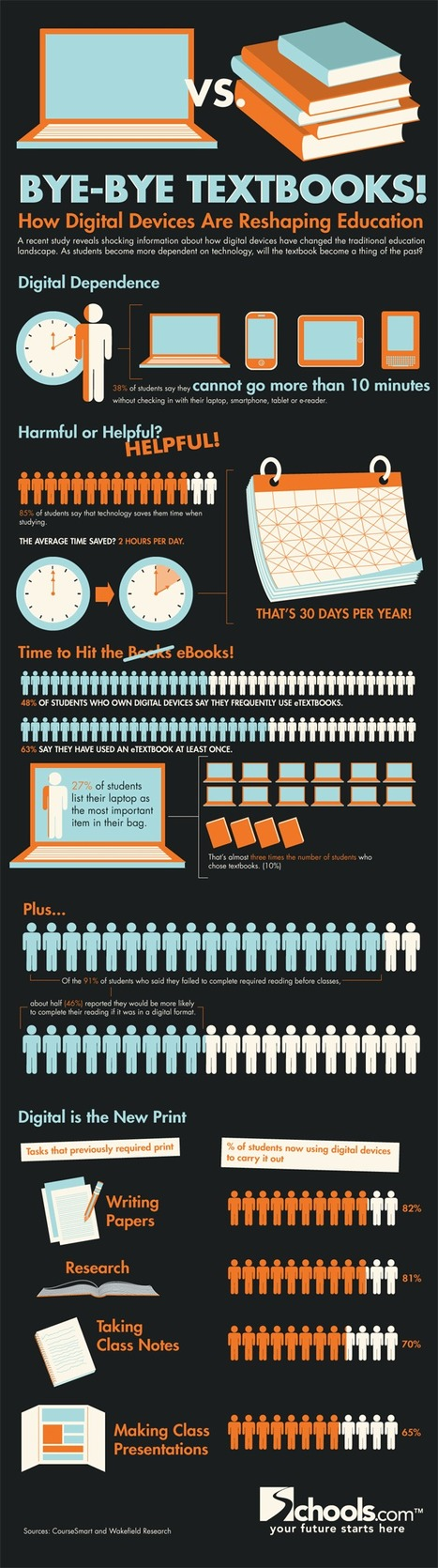 Bye-Bye Textbooks! How Digital Devices Are Reshaping Education Infographic | Sociologie du numérique et Humanité technologique | Scoop.it