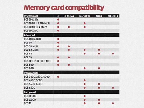 Canon DSLR Memory Card Compatibility Chart | Gear in Motion | Scoop.it