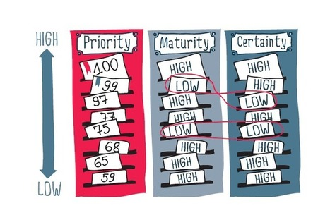 The Importance of Prioritizing and Sizing Your Backlog for Agile Planning | Agile Methods | Scoop.it