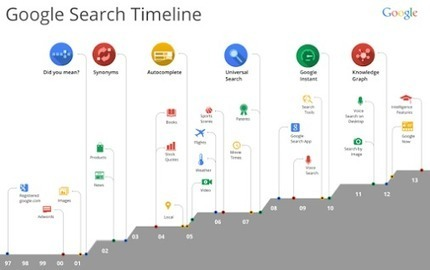Brief History of SEO via One of Best SEOs In The World & Why Every Startup Needs One | Startup Revolution | Scoop.it