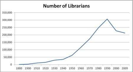 Librarians in the U.S. from 1880-2009 - OUPblog | Librarysoul | Scoop.it