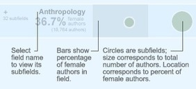 Women as Academic Authors, 1665–2010 | Careers & Self-Aware Strength | Scoop.it