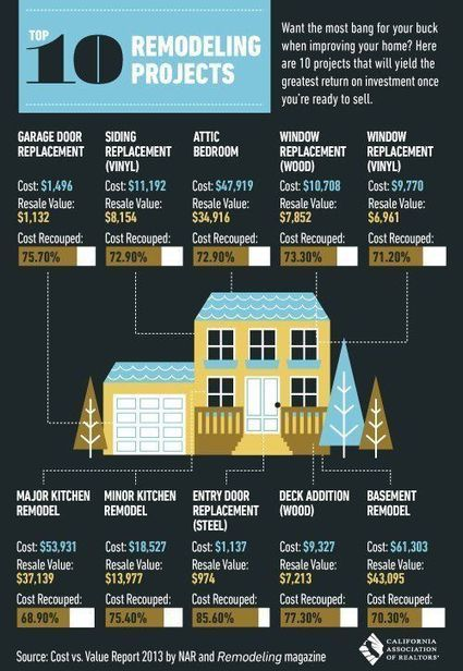 10 Remodeling Projects That Will Add Value to Your Home | Real Estate Topics | Scoop.it