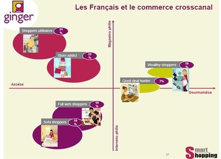 Stratégie web2store par segment de clients - basée sur l'étude SmartShopping de Ginger | Omni Channel retailing | Scoop.it
