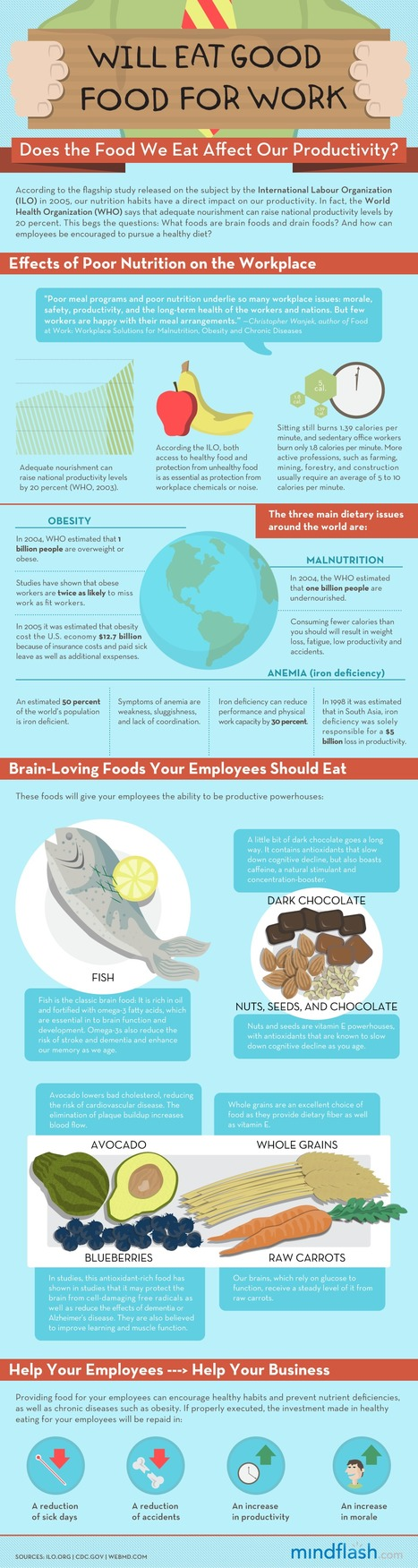 Does The Food We Eat Affect Our Productivity?   EPIC Infographic   Scoop.it
