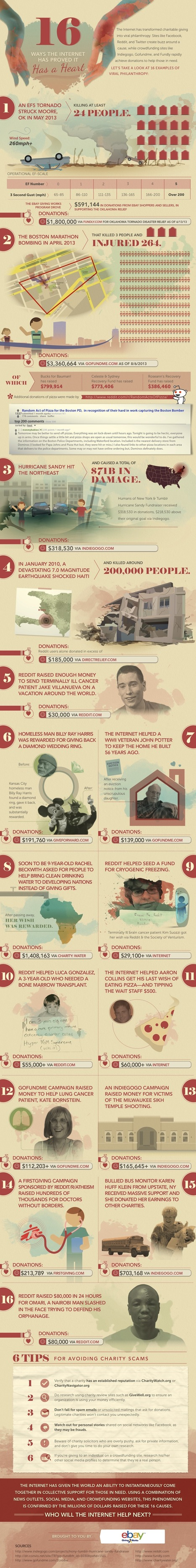 16 Ways the Internet Supercharged Viral Philanthropy [INFOGRAPHIC] | Crowdfunding World | Scoop.it