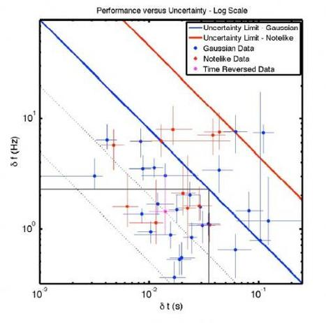 Human hearing beats the Fourier uncertainty principle 10 fold   Amazing Science   Scoop.it