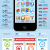 How students actually use their smartphones