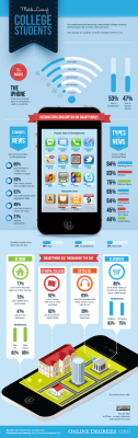 Trends | Infographic: How Students Actually Use theirSmartphones | How students actually use their smartphones | Scoop.it