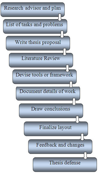 How to Plan a Research Thesis - Enago Blog: Scientific Publication Help | Research Writing | Scoop.it