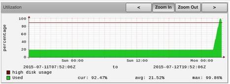 Fixing disk space alert at 3am | hacker zone | Scoop.it