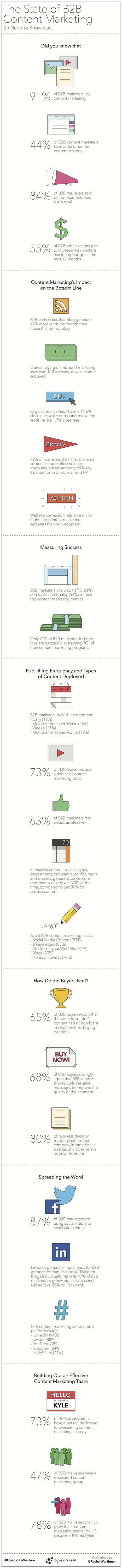 25 Key B2B Content Marketing Stats [Infographic] | Content Creation, Curation, Management | Scoop.it