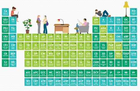 The Interactive Periodic Table of Accounting Elements | Accounting with Annette Davis | Scoop.it