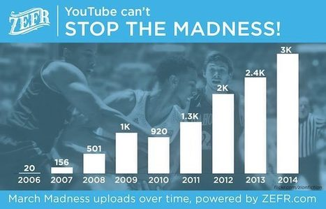 Basketball on YouTube: Watching Hoop Dreams Come Alive - ZEFR Insights | Big Media (En & Fr) | Scoop.it