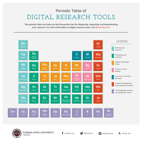 Digital Research Resources: Periodic Table of Digital Research Tools | Corridor of learning | Scoop.it