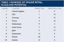 E-commerce: la France au 4ème rang des pays au plus fort potentiel   E-commerce, M-Commerce & more   Scoop.it