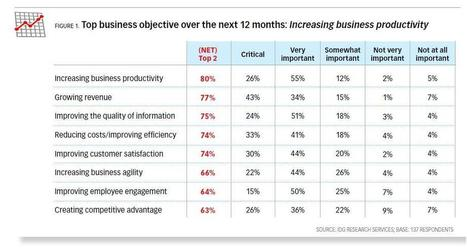 OpenText in CIO Magazine: Make EIM Top Priority | Enterprise Information Management (EIM) | Scoop.it