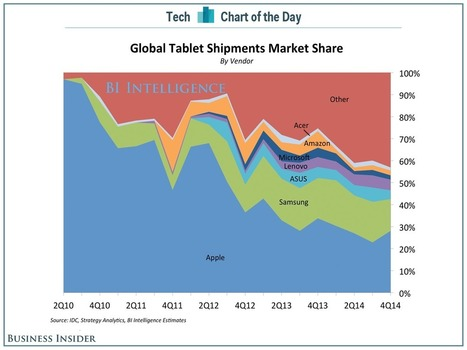 Apple is losing the tablet market it created with the iPad | cross pond high tech | Scoop.it