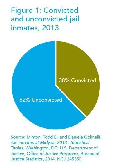 11 Facts That Will Change The Way You Think About Jails In America | Criminology and Economic Theory | Scoop.it