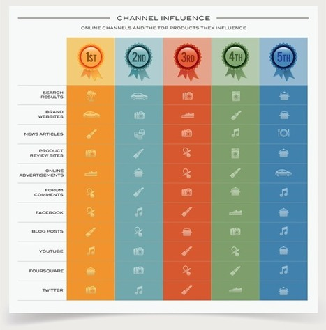 Top 5 Influential Channel for Online Consumers   Omnichannel Retailing   Scoop.it